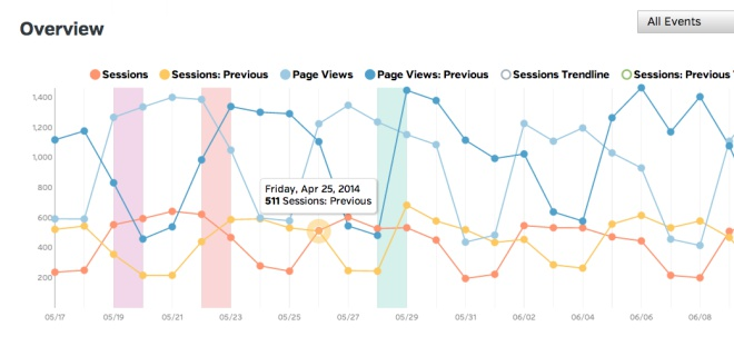 New Google Analytics Overview