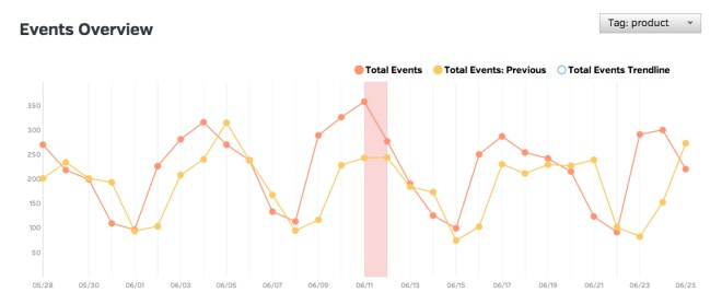 Google Analytics - Events