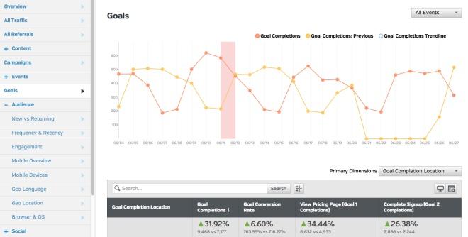 Google Analtytics Audience Segments