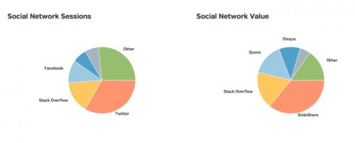 Google Analytics Social Networks Reports