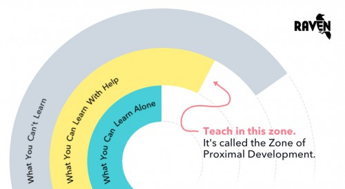 Educate Clients in the Zone of Proximal Development