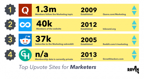 Top upvote websites for marketers