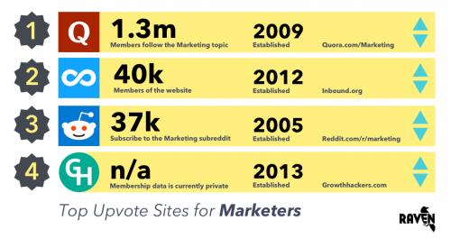 Top upvote websites for marketers