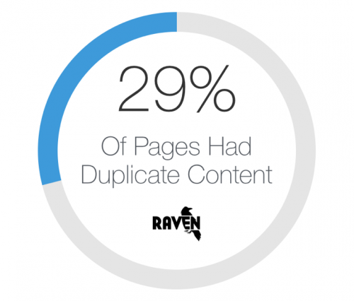 Number of Pages with Duplicate Content