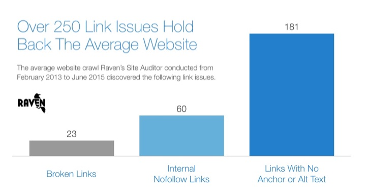 On-Page SEO Link Issues
