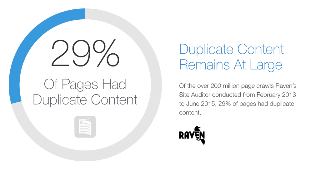 29% of pages had duplicate content