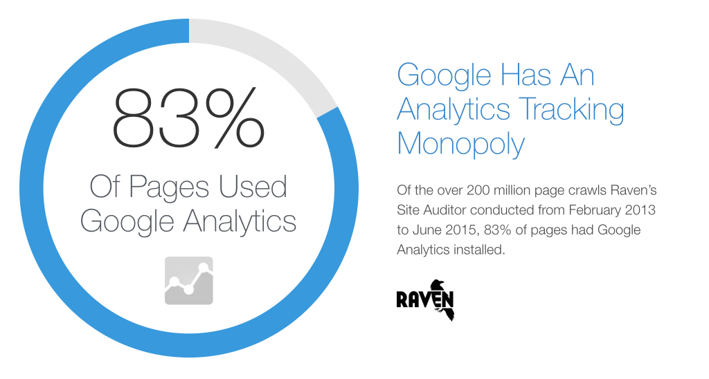 83% of all pages use Google Analytics