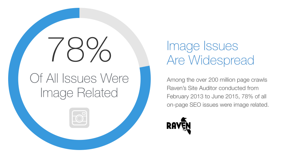 78% of all on-page SEO issues were image related
