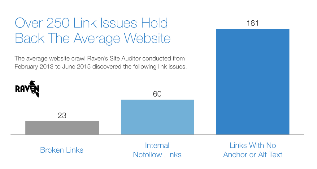 Most Common SEO Link Issues